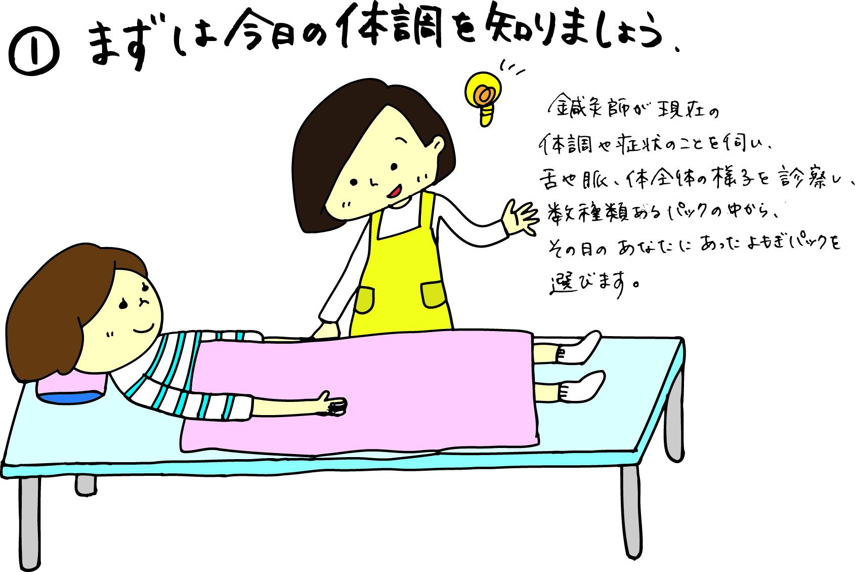 よもぎ蒸し の流れをイラストでご紹介 はやさき鍼灸治療院